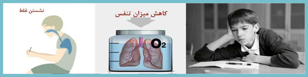 کاهش اکسیژن خون - نگهدارنده ارگونومیک مانیتور ماتریکس باراد
